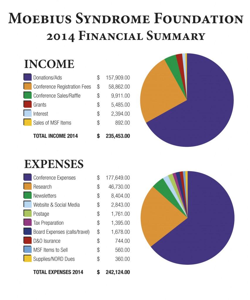moebius-financials